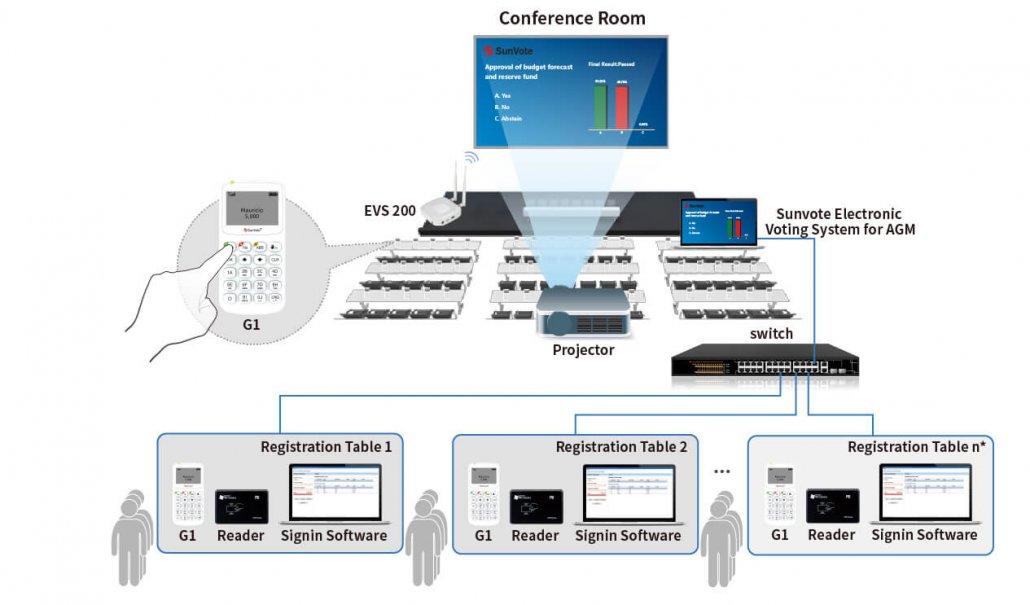 AGM Voting System
