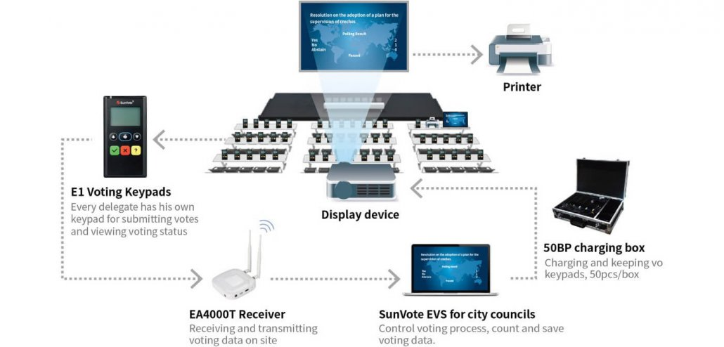 City Council Electronic Voting System
