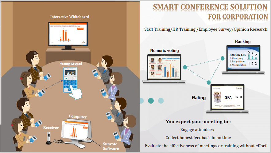 Electronic Voting Systems For Meetings